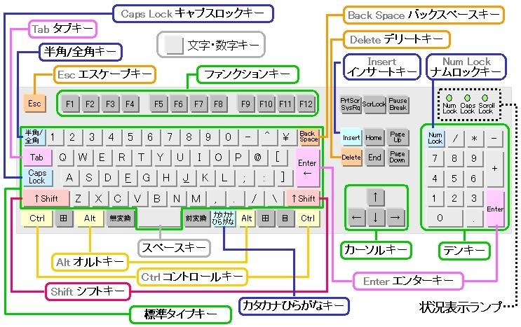 すべての講義 パソコン キーボード 使い方 : ... キーボード 」のキー構成です
